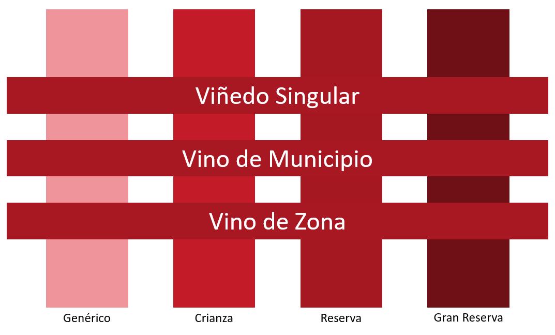 Weinqualitätsstufen Spanien