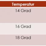 Was ist die perfekte Trinktemperatur für Wein?