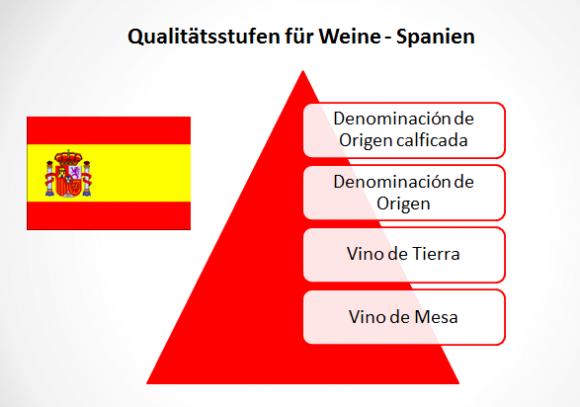 wein-qualitätsstufen-spanien