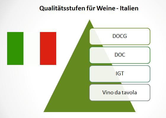 wein-qualitätsstufen-italien