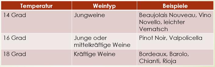 wein-temperatur-rotwein
