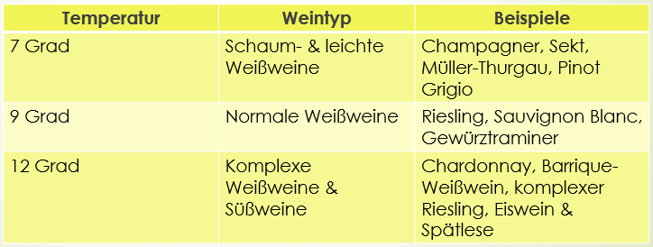 wein-temperatur-weißwein